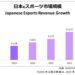 日本のeスポーツ市場:2019年に60億円超え! 2022年には倍増、 2023年には150億円超に拡大と予測